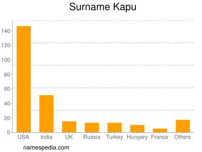 Surname Kapu