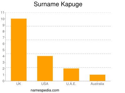 Surname Kapuge