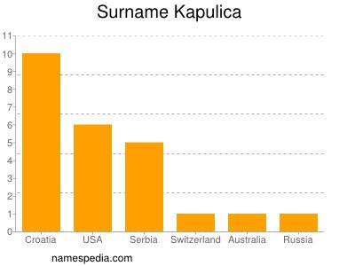 Surname Kapulica