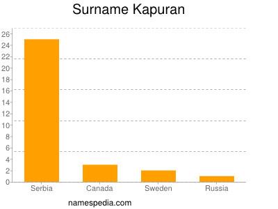 Surname Kapuran