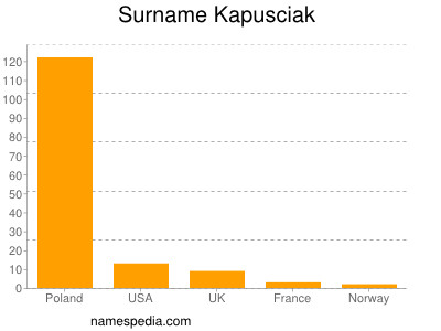 Surname Kapusciak
