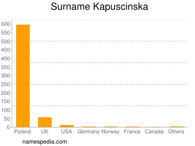 Surname Kapuscinska