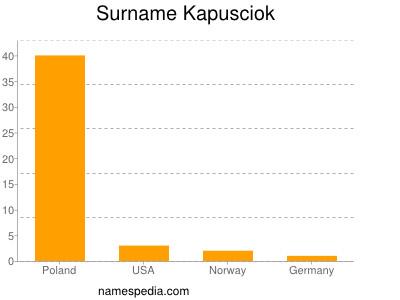 Surname Kapusciok