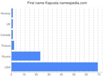 Given name Kapusta