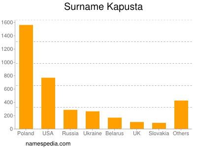 Surname Kapusta