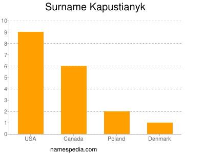 Surname Kapustianyk