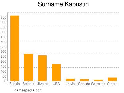 Surname Kapustin