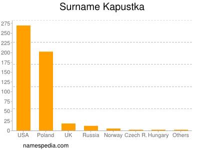 Surname Kapustka