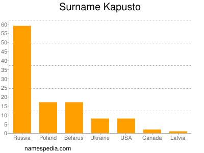 Surname Kapusto