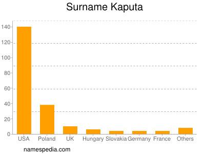 Surname Kaputa