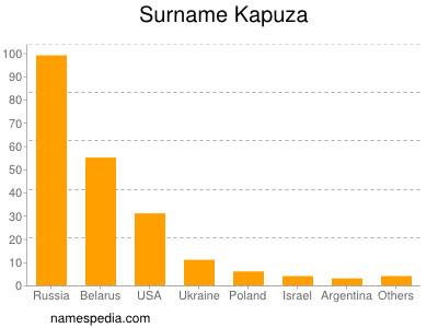 Surname Kapuza