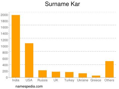 Surname Kar