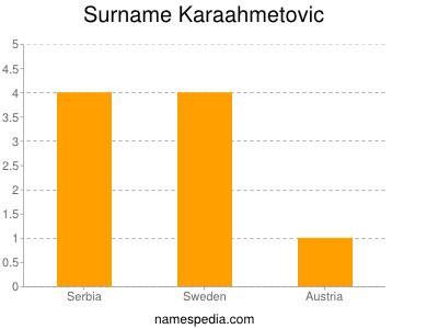 Surname Karaahmetovic
