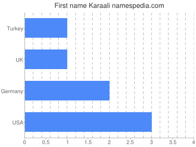 Given name Karaali
