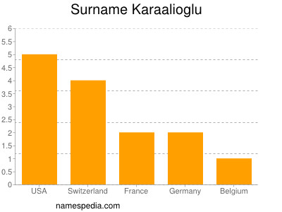 Surname Karaalioglu