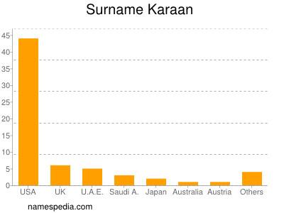 Surname Karaan