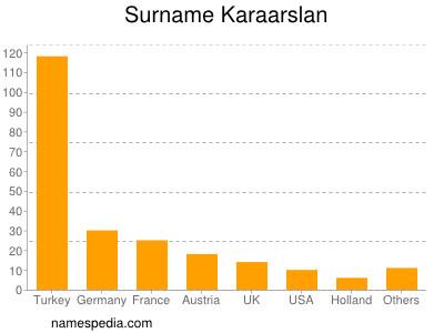 Surname Karaarslan