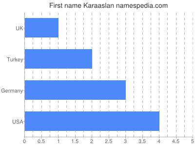 Given name Karaaslan