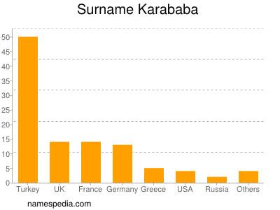Surname Karababa