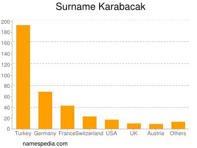 Surname Karabacak