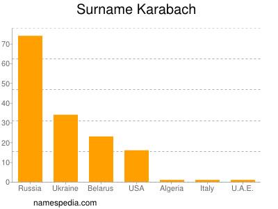 Surname Karabach