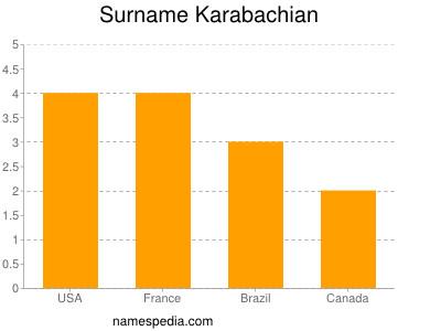 Surname Karabachian