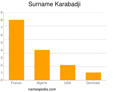 Surname Karabadji