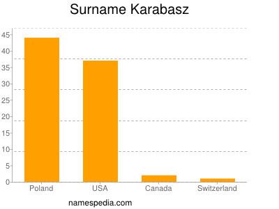 Surname Karabasz