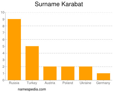 Surname Karabat