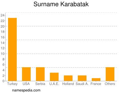 Surname Karabatak