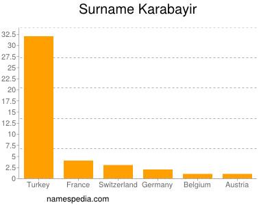 Surname Karabayir