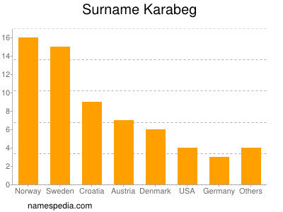 Surname Karabeg