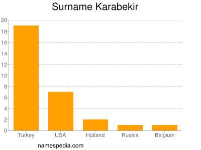 Surname Karabekir