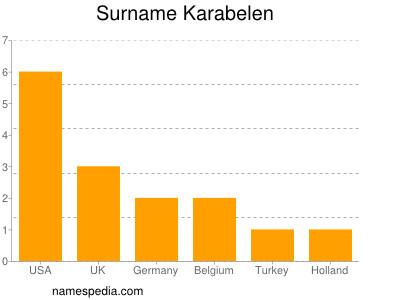 Surname Karabelen
