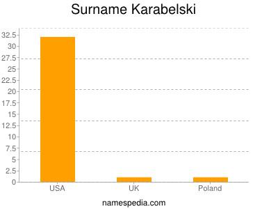 Surname Karabelski