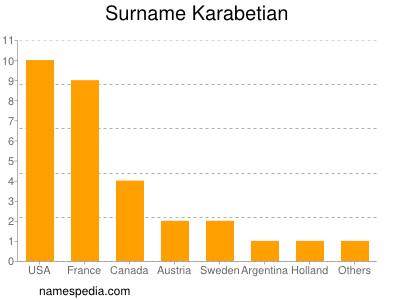 Surname Karabetian