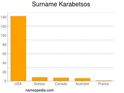 Surname Karabetsos