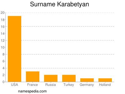 Surname Karabetyan