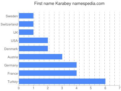 Given name Karabey