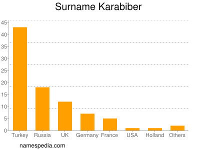 Surname Karabiber
