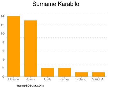 Surname Karabilo