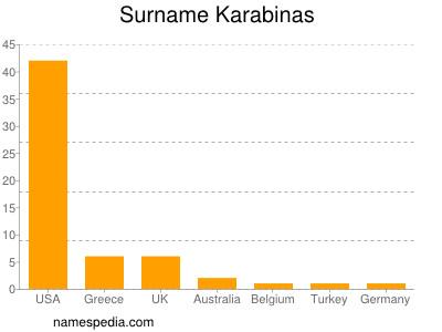 Surname Karabinas