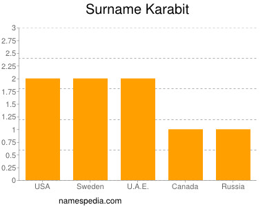Surname Karabit
