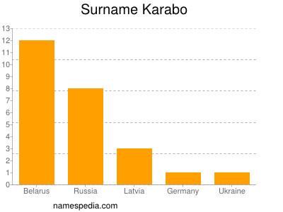 Surname Karabo