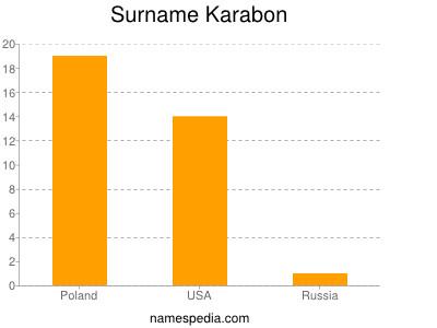 Surname Karabon