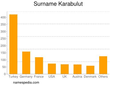 Surname Karabulut