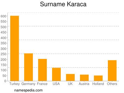 Surname Karaca