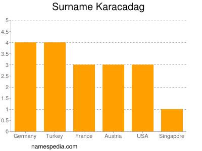 Surname Karacadag