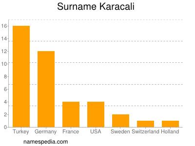 Surname Karacali