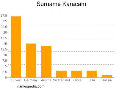 Surname Karacam